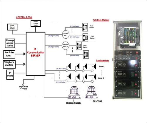Plant Communication System  Public Address System