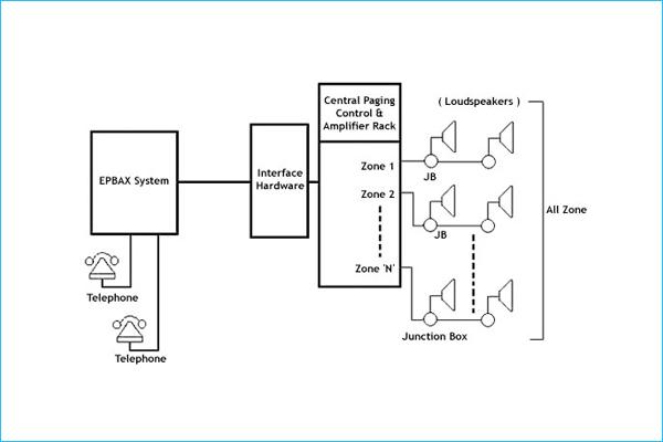 Integrated Public Address System Integrated Intercom