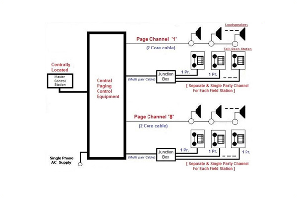 Page Party System Paging Loudspeakers Field Handset Stations